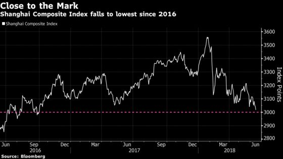 Shanghai Stocks Hit Lowest Since 2016 as Trump Tariff List Looms