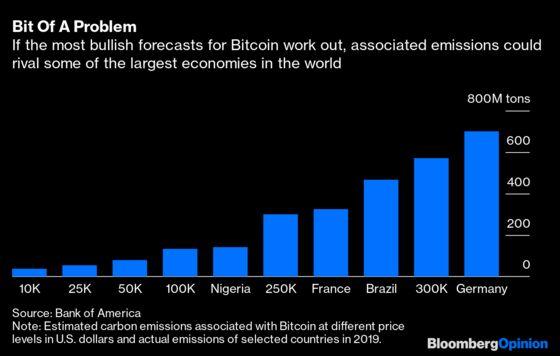 Buying Teslas With Bitcoin Sort of Defeats the Purpose of Teslas
