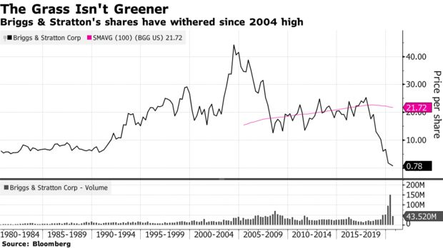 Briggs & Stratton's shares have withered since 2004 high