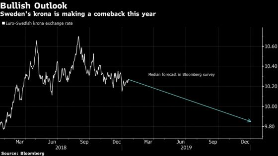 Prospects Brightening for Krona as Sweden Gets New Government