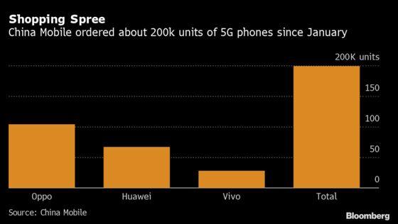 Shunned by U.S., Huawei Winning China's $170 Billion 5G Race