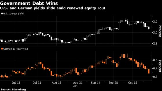 Global Bonds Surge Amid Equity Rout, Tempered Tightening Outlook