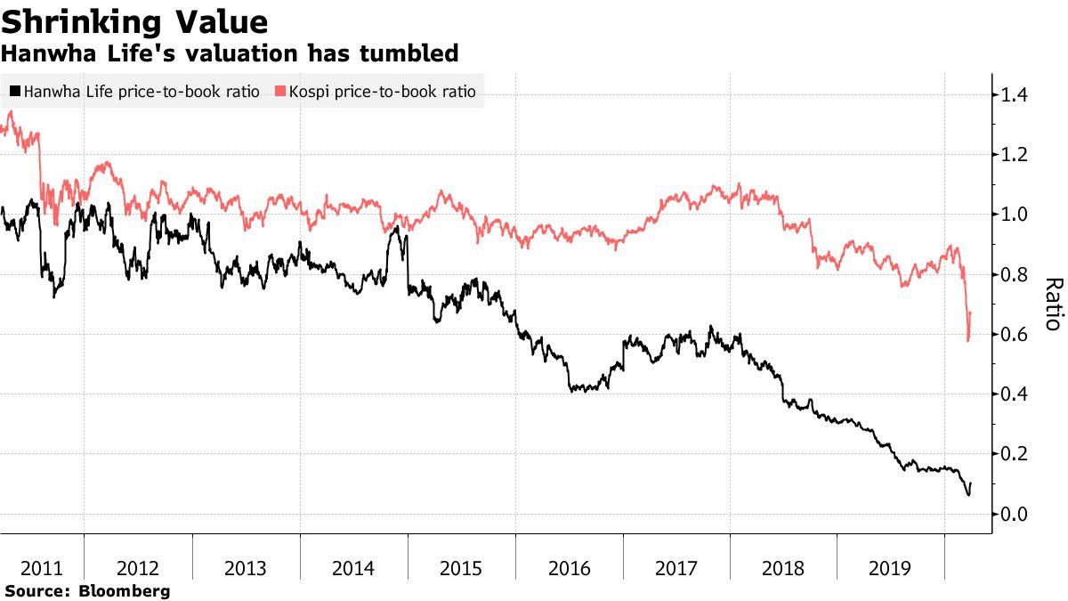 Hanwha Life's valuation has tumbled