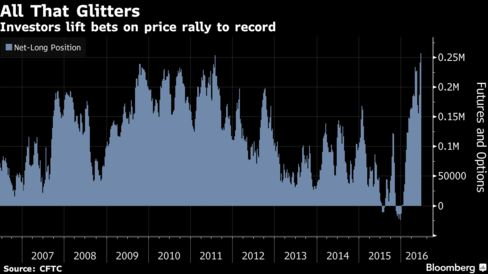 Hedge Funds Win World-Beating Rally With Record Gold Holdings