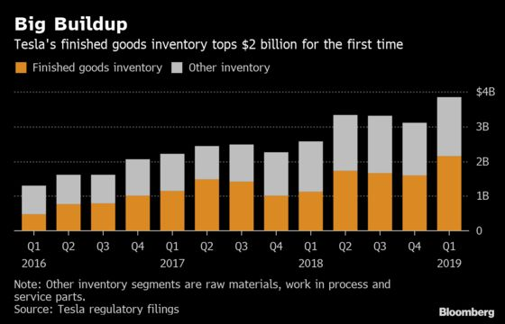 Tesla's Key Inventory Figure Tops $2 Billion for the First Time
