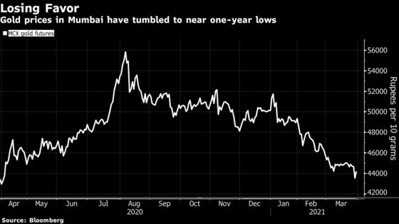 India Gold Lenders Cut Tenor, Watch Collateral on Price Fall