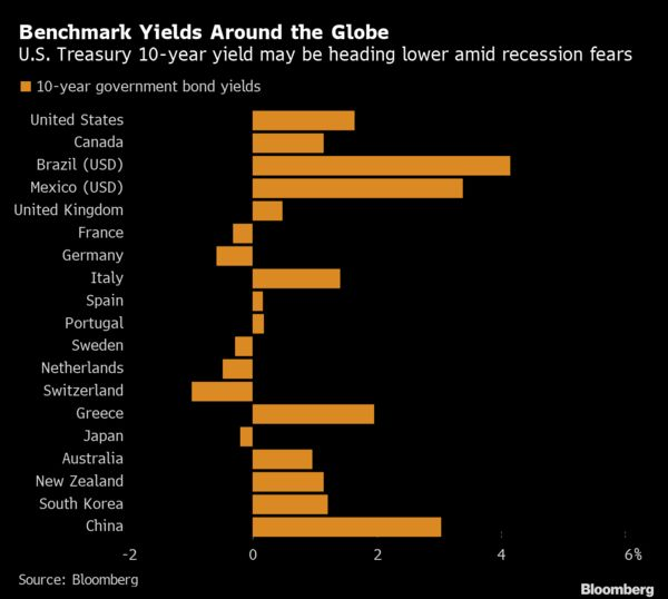 Benchmark Yields Around the Globe