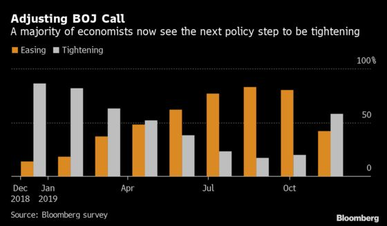 BOJ to Sit Tight as Abe Stimulus Adds to Brighter Outlook: Guide