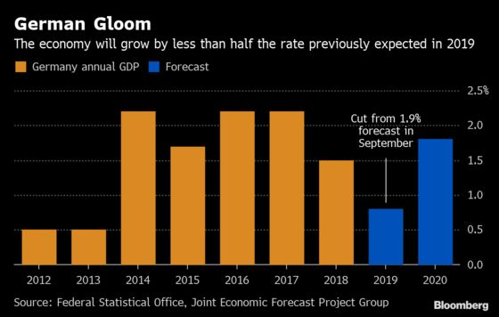 German Institutes Slash 2019 Growth Forecast by More Than Half