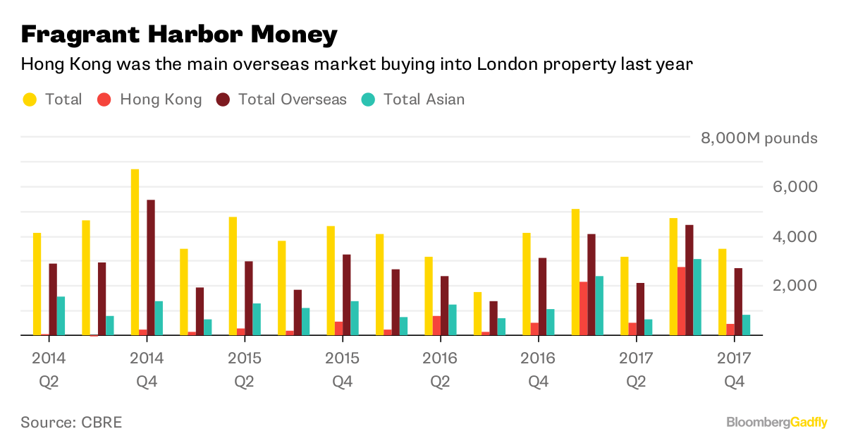 Hong Kong's London Love Affair - Bloomberg