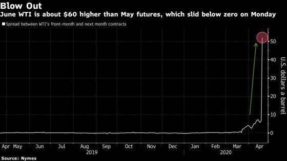 Crude Oil Distress May Be Bullish Signal for Stocks, BTIG Says
