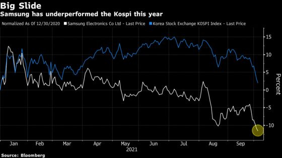 Samsung Has Lost a Fifth of Value And No One Has a Sell Rating