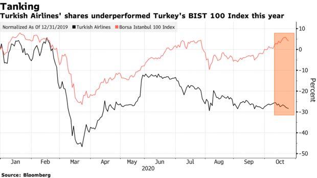 Turkish Airlines' shares underperformed Turkey's BIST 100 Index this year