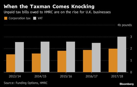 Restructuring Advice, Unpaid Taxes Show Brexit Business Impact