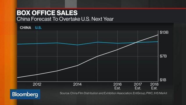 China box office seen surpassing u s next year despite slump bloomberg - 2016 box office predictions ...