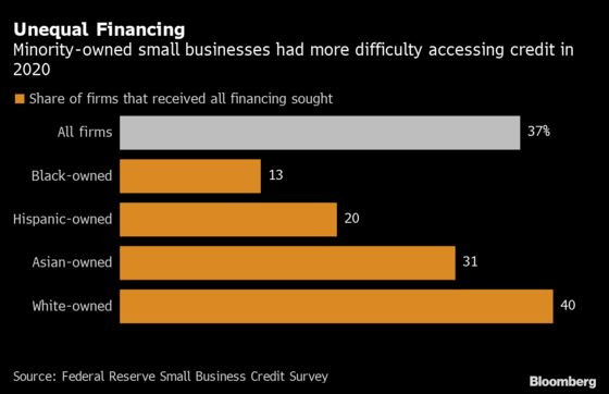 Fed Survey Shows 'Stark' Race Gap in Credit Health of Small Firms