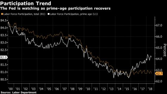Parsing the Fed's Labor Participation Puzzle