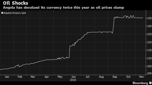 Angola has devalued its currency twice this year as oil prices slump