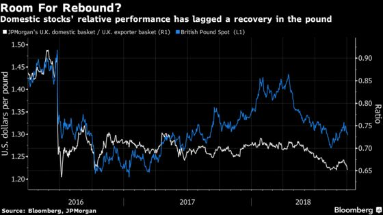 'Uninvestable' U.K. Stocks Are Bargains for These Fund Managers