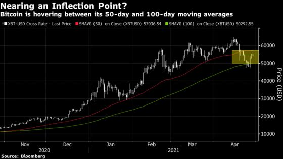 Bitcoin Is Facing a Make-or-Break Moment, Technicals Show