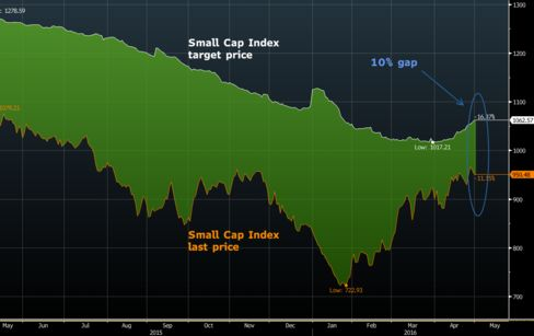 Analysts Say Brazil Small-Cap Index Still Has Room to Gain