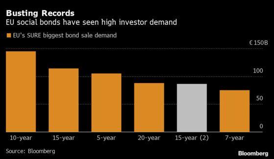 EU's $100 Billion Social Debt Orders Show Immunity to Bond Rout