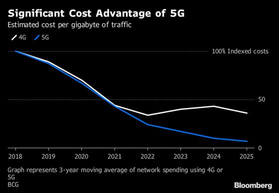 European Telcos Are Paying the Most on Planet for 5G. Here's Why
