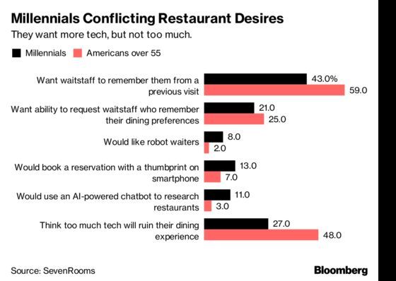 Millennials Want Tech to Complement, Not Overwhelm, Dining Experience