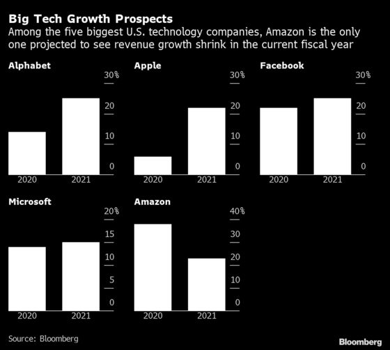 Tech Stocks Are Mired in Unfamiliar Territory as Market Laggards