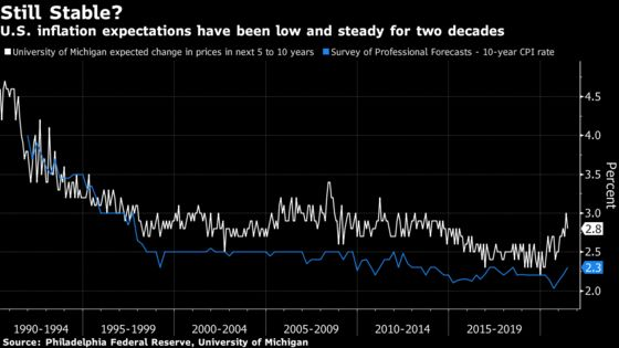 Hot U.S. Inflation Could Stir Once-Sleepy Household Expectations