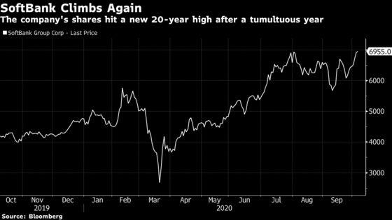 SoftBank Shares Climbto 20-Year High
