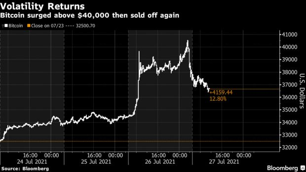 Bitcoin surged above $40,000 then sold off again