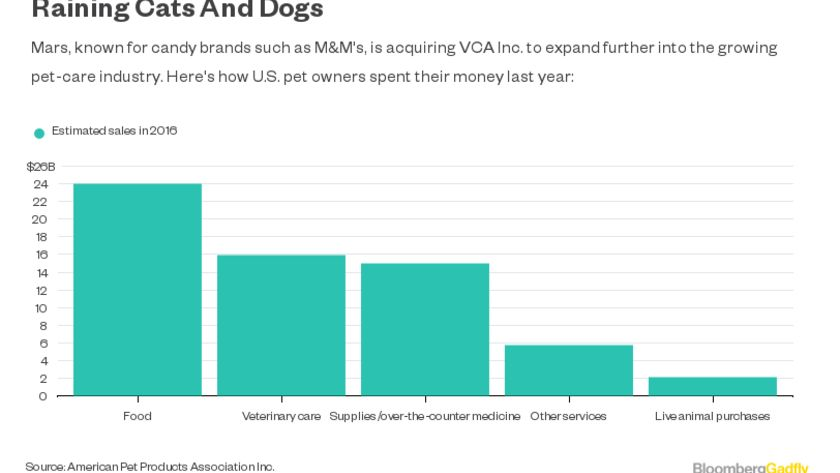 Mars Is Smart To Expand In Pet Care With Vca Acquisition Bloomberg