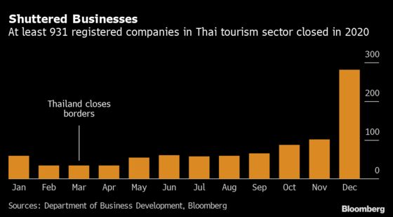 Thai Tourist Arrivals at Decade Low as New Wave Clouds Outlook