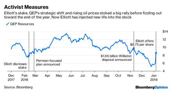 Elliott's QEP Bid Says It All About Frackers in 2019