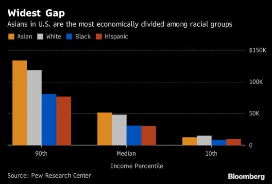 Asians Face Widest Income Inequality Among U.S. Ethnic Groups