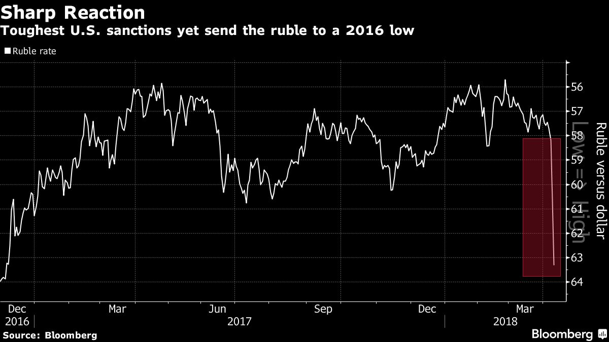 The devaluation of the ruble in 2018 24