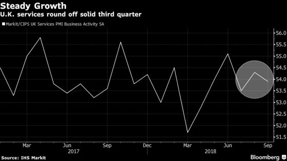 U.K. Set for Solid Third Quarter Even as Services Growth Ebbs