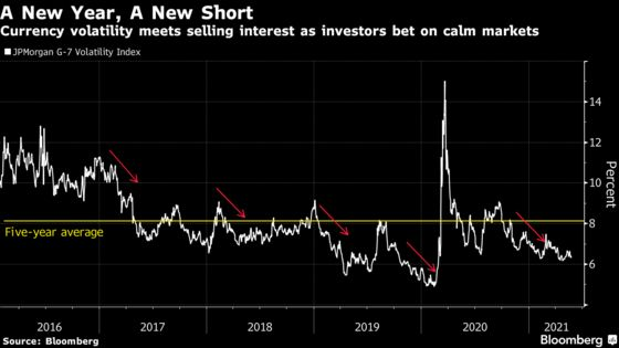 Currency Volatility Set for a Comeback on Looming Policy Shifts