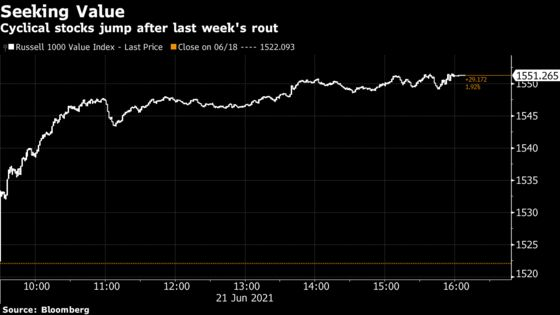 Stocks Stage Comeback With Revival of Value Trade: Markets Wrap