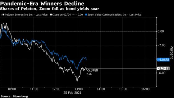 Ten-Year Rate Spike Sinks Tesla and ARKK, Deepening Tech Carnage