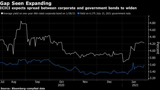 A Top India Company Bond Banker Forecasts Spreads Will Widen