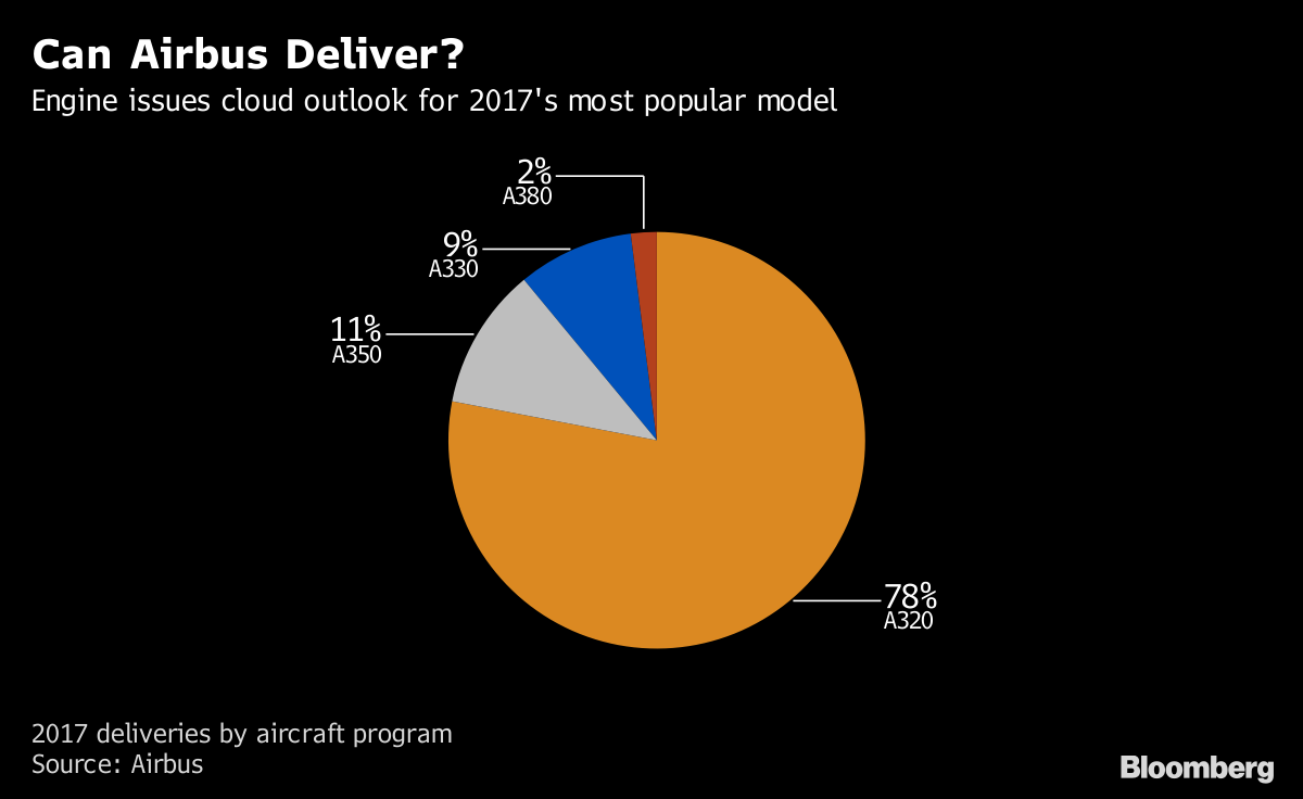 Airbus' improved earnings clouded by plane troubles