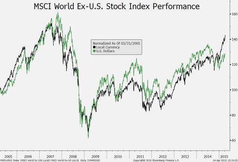 MSCI World Ex-U.S. comparison