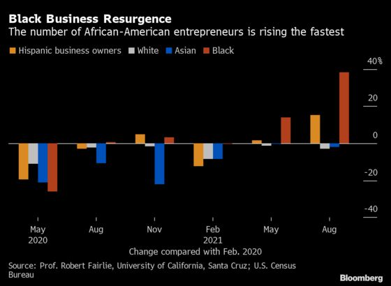Black Business Owners Are Up 38% in U.S. From Pre-Covid Levels