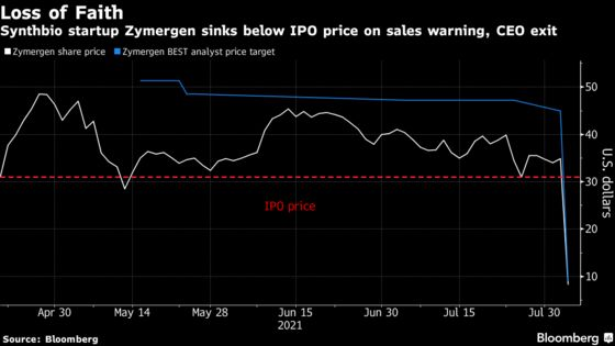 SoftBank-Backed Zymergen Craters by Record After CEO Leaves