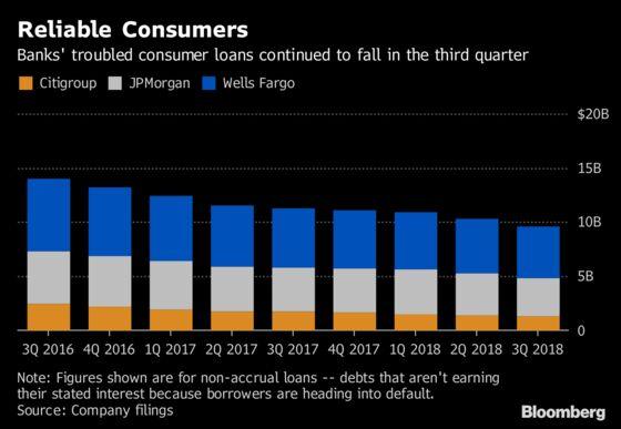 Banks See Consumer Loan Costs Drop Despite Rising Rates