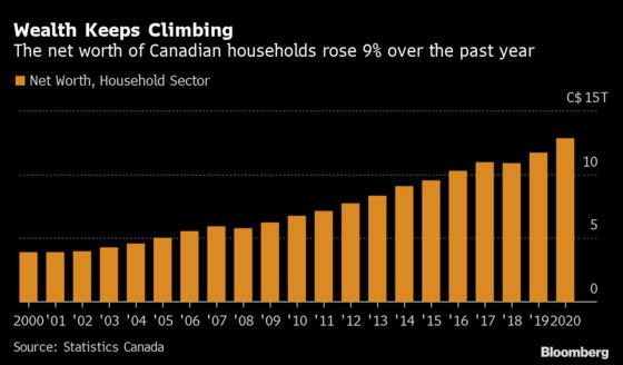 Wealth, Housing and Retail Show How Canada's Economy Is Healing
