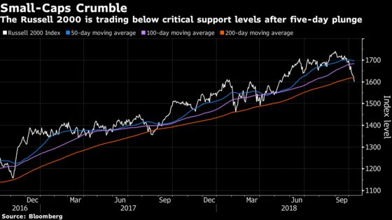 U.S. Small Caps Pierce Three Key Support Levels