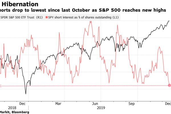 SPY shorts drop to lowest since last October as S&P 500 reaches new highs